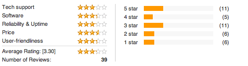 HostGator reviews and ratings
