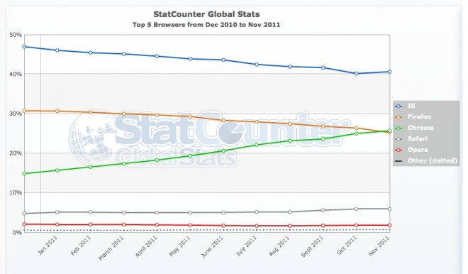 browser-stats-statcounter