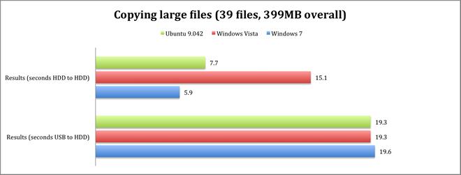 copying large files graph