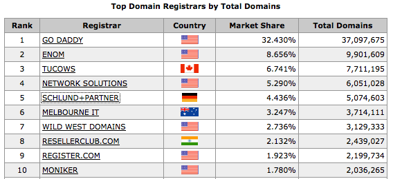 registrars-stats