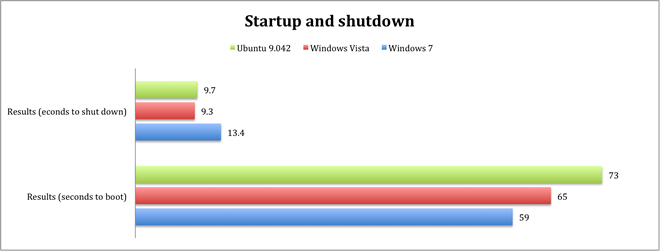 startup shutdown