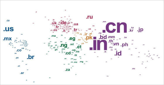 country code domain names