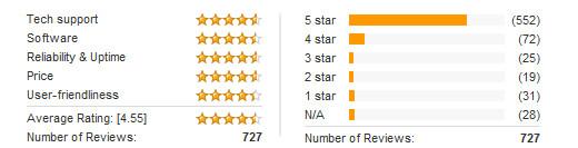 inmotion reviews