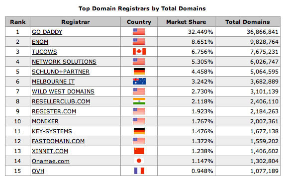 how to see domain name