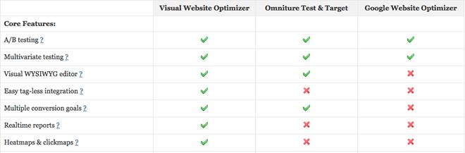 visual website optimizer features