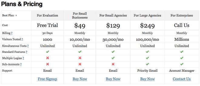 visual website optimizer pricing