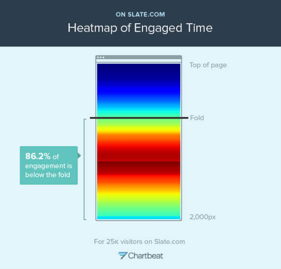 """This """"heatmap"""" shows where readers spend time on Slate pages. Th"""