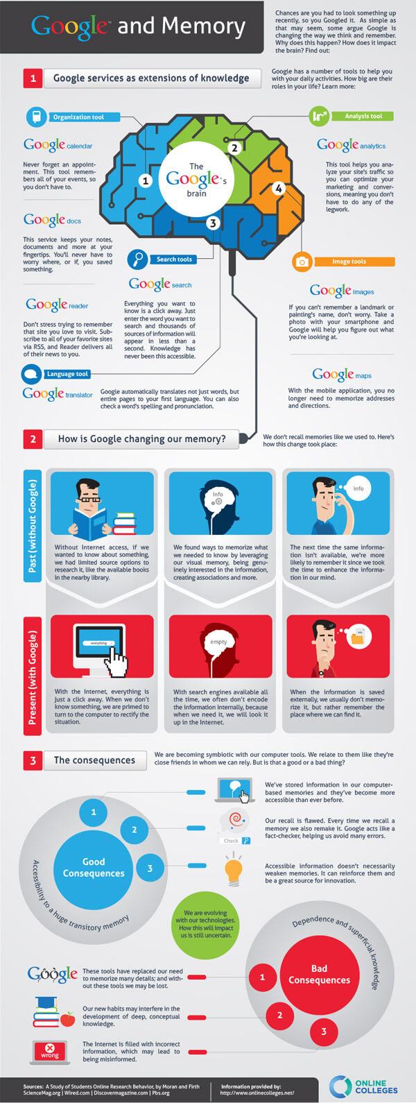 google-memory-infographic
