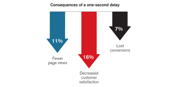 one-second-delay-page-speed