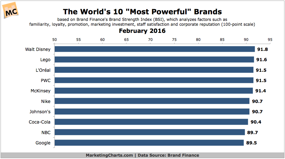 BrandFinance Worlds Most Powerful Brands 2016
