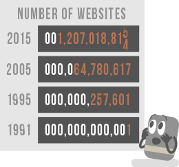 Domain Name System Explained