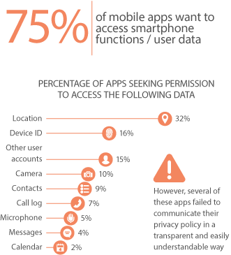 Mobile Apps and Privacy