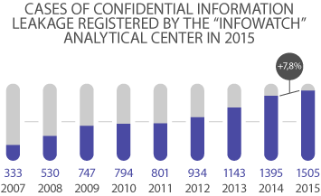 infowatch analytics 2015