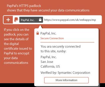 HTTPS PayPal