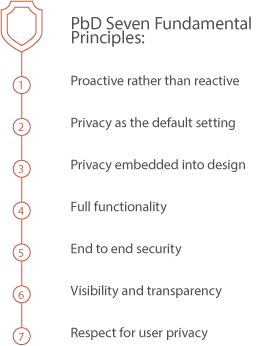 Privacy by Design Concept