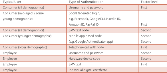 Security Methods and Factors