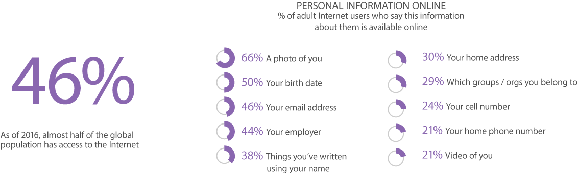 privacy stats