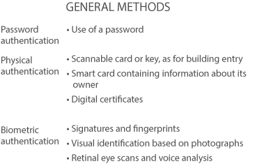 Securing Personal Data Methods