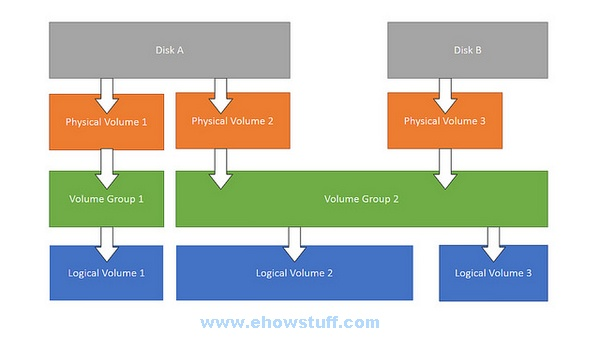 How to Create LVM in Linux CentOS 7 / RHEL 7 / Oracle Linux 7